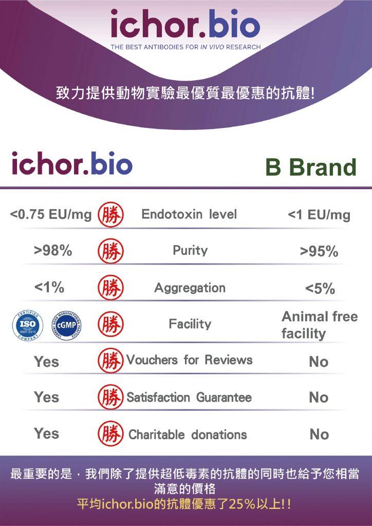 ichor-bio-抗體優惠EDM-4
