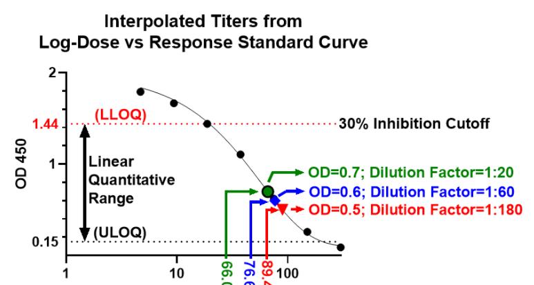 SARS-CoV-2 Surrogate Virus Neutralization Test (sVNT) Kit (RUO)
